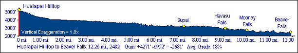 Havasu Canyon Trail Elevation Profile